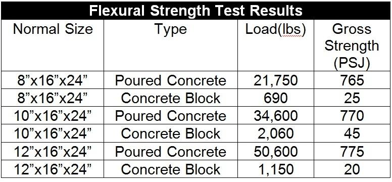 Block vs poured for Poured concrete walls vs block cost